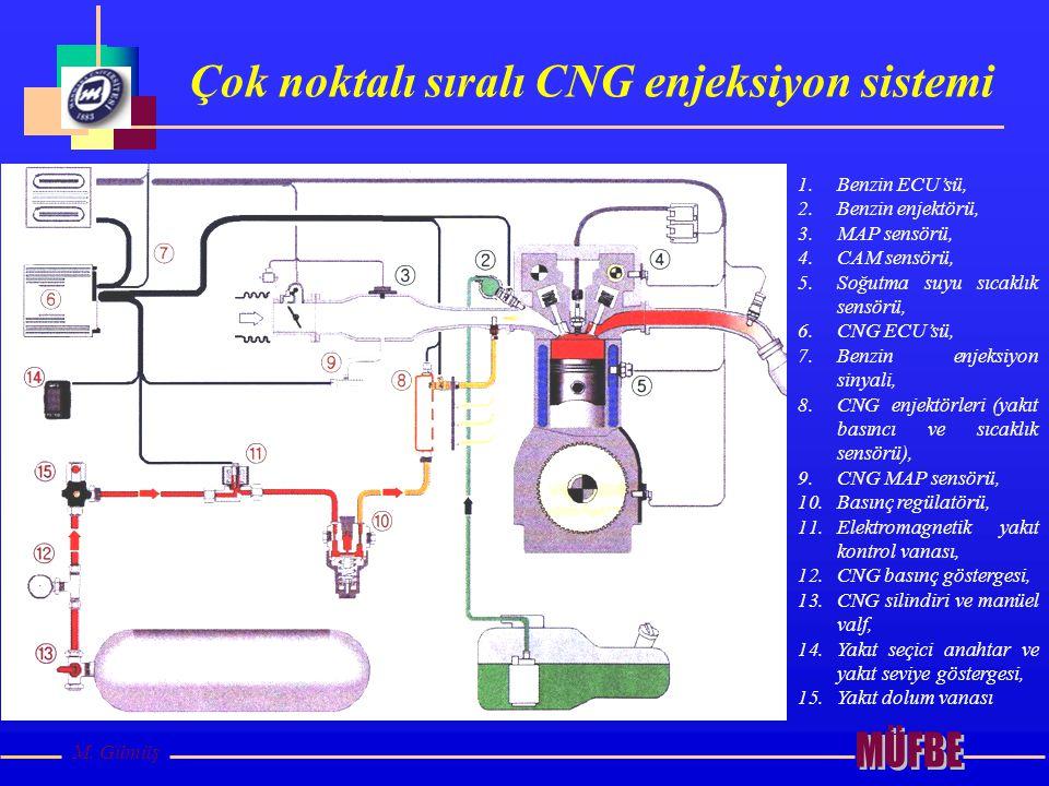 Çok noktalı sıralı CNG enjeksiyon sistemi M. Gümüş 1.Benzin ECU'sü, 2.Benzin enjektörü, 3.MAP sensörü, 4.CAM sensörü, 5.Soğutma suyu sıcaklık sensörü,