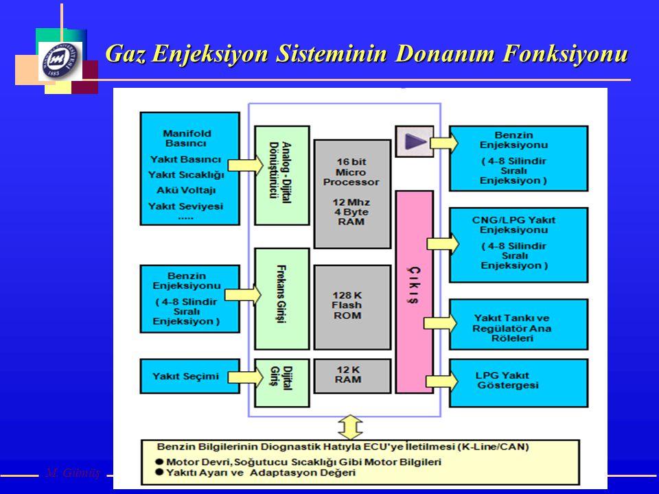 Gaz Enjeksiyon Sisteminin Donanım Fonksiyonu M. Gümüş