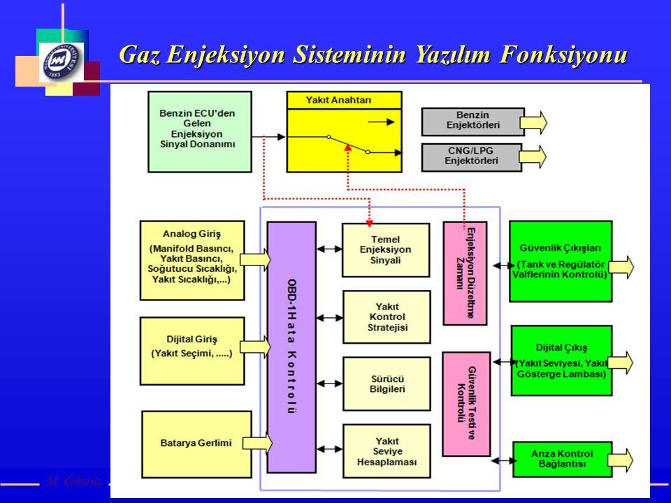Gaz Enjeksiyon Sisteminin Yazılım Fonksiyonu M. Gümüş