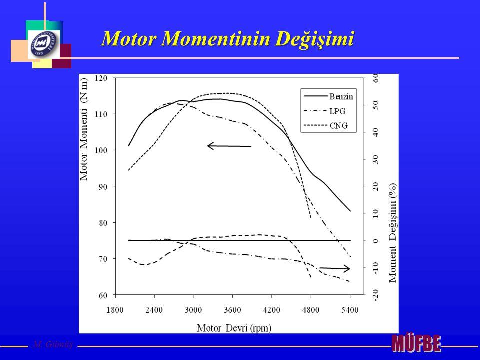 M. Gümüş Motor Momentinin Değişimi
