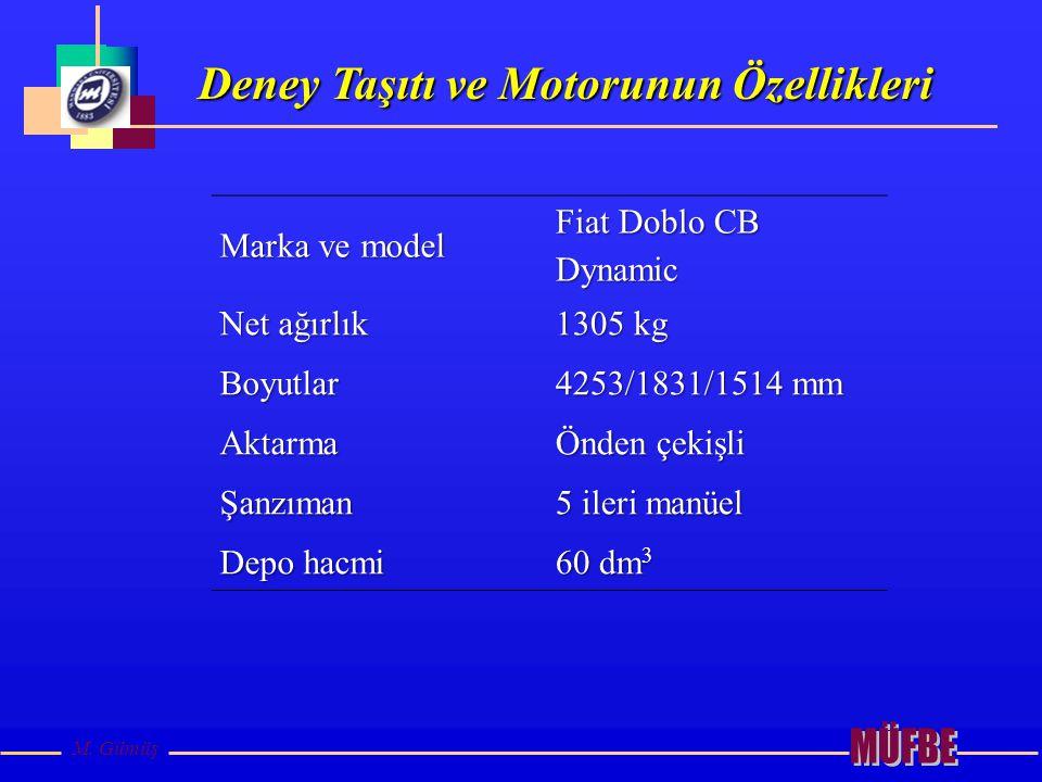 Deney Taşıtı ve Motorunun Özellikleri M. Gümüş Marka ve model Fiat Doblo CB Dynamic Net ağırlık 1305 kg Boyutlar 4253/1831/1514 mm Aktarma Önden çekiş