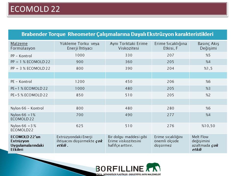 ECOMOLD 22 Brabender Torque Rheometer Çalışmalarına Dayalı Ekstrüzyon karakteristikleri Malzeme Formülasyon Yükleme Torku veya Enerji İhtiyacı Aynı To