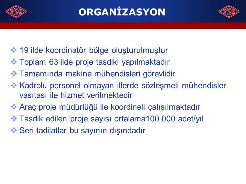 ORGANİZASYON  19 ilde koordinatör bölge oluşturulmuştur  Toplam 63 ilde proje tasdiki yapılmaktadır  Tamamında makine mühendisleri görevlidir  Kad