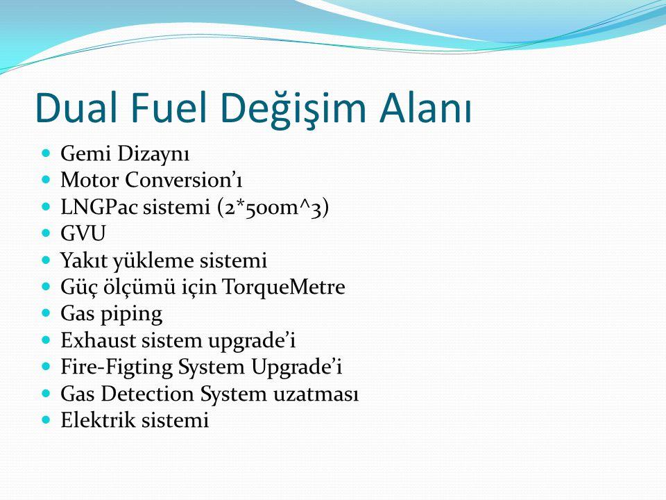 Dual Fuel Değişim Alanı Gemi Dizaynı Motor Conversion'ı LNGPac sistemi (2*500m^3) GVU Yakıt yükleme sistemi Güç ölçümü için TorqueMetre Gas piping Exhaust sistem upgrade'i Fire-Figting System Upgrade'i Gas Detection System uzatması Elektrik sistemi