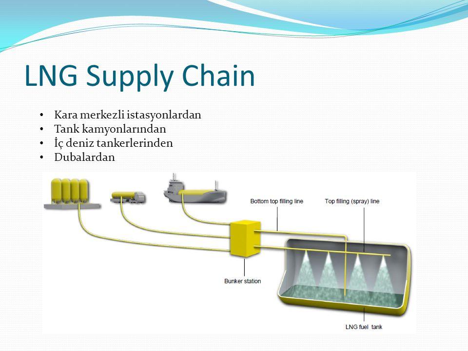 LNG Supply Chain Kara merkezli istasyonlardan Tank kamyonlarından İç deniz tankerlerinden Dubalardan
