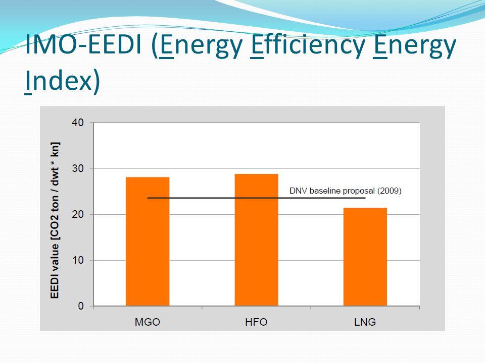 IMO-EEDI (Energy Efficiency Energy Index)