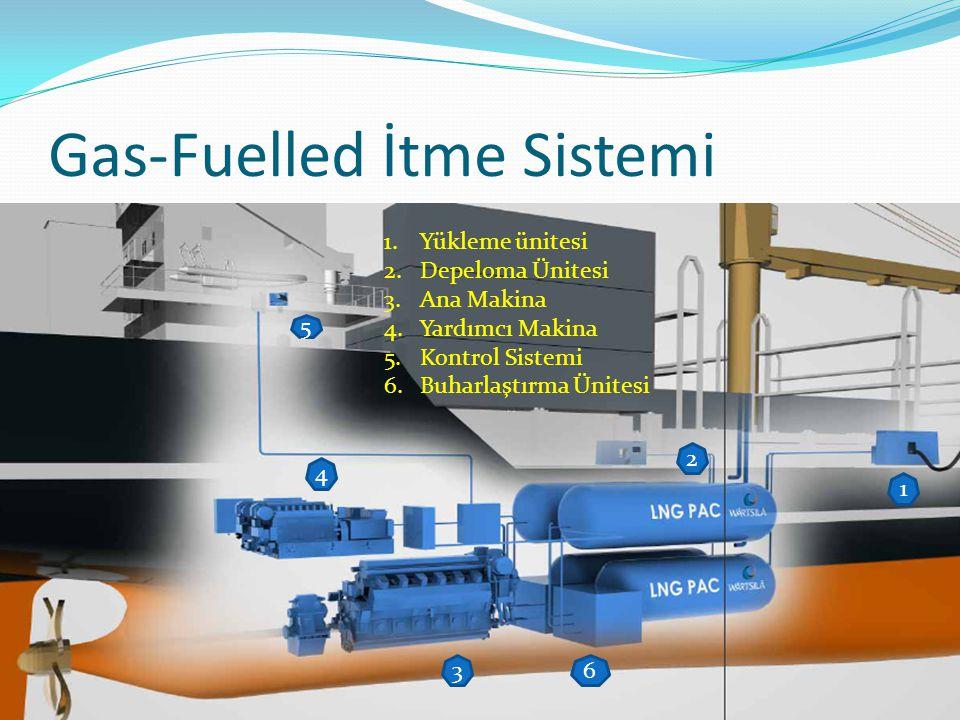 Gas-Fuelled İtme Sistemi 1 2 4 3 5 6 1.Yükleme ünitesi 2.Depeloma Ünitesi 3.Ana Makina 4.Yardımcı Makina 5.Kontrol Sistemi 6.Buharlaştırma Ünitesi