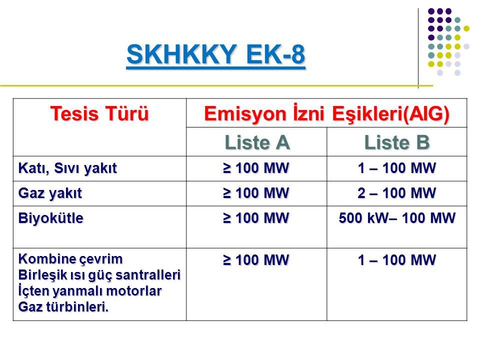 SKHKKY EK-8 Tesis Türü Emisyon İzni Eşikleri(AIG) Liste A Liste B Katı, Sıvı yakıt ≥ 100 MW 1 – 100 MW Gaz yakıt ≥ 100 MW 2 – 100 MW Biyokütle ≥ 100 MW 500 kW– 100 MW Kombine çevrim Birleşik ısı güç santralleri İçten yanmalı motorlar Gaz türbinleri.