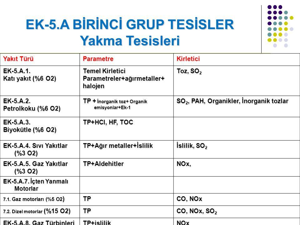 EK-5.A BİRİNCİ GRUP TESİSLER Yakma Tesisleri Yakıt Türü ParametreKirletici EK-5.A.1.