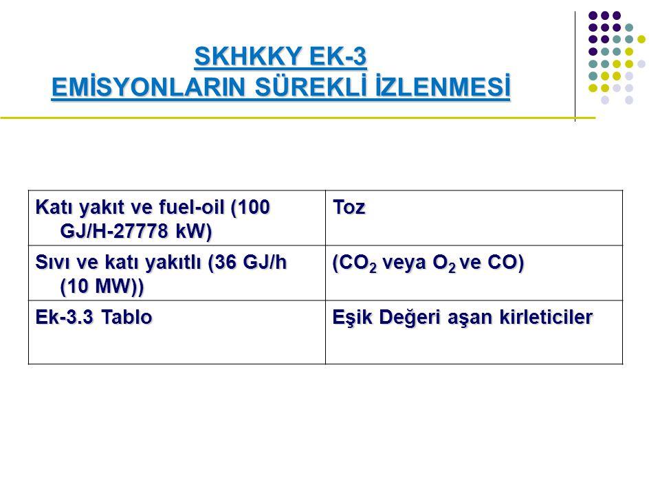 SKHKKY EK-3 EMİSYONLARIN SÜREKLİ İZLENMESİ Katı yakıt ve fuel-oil (100 GJ/H-27778 kW) Toz Sıvı ve katı yakıtlı (36 GJ/h (10 MW)) (CO 2 veya O 2 ve CO) Ek-3.3 Tablo Eşik Değeri aşan kirleticiler
