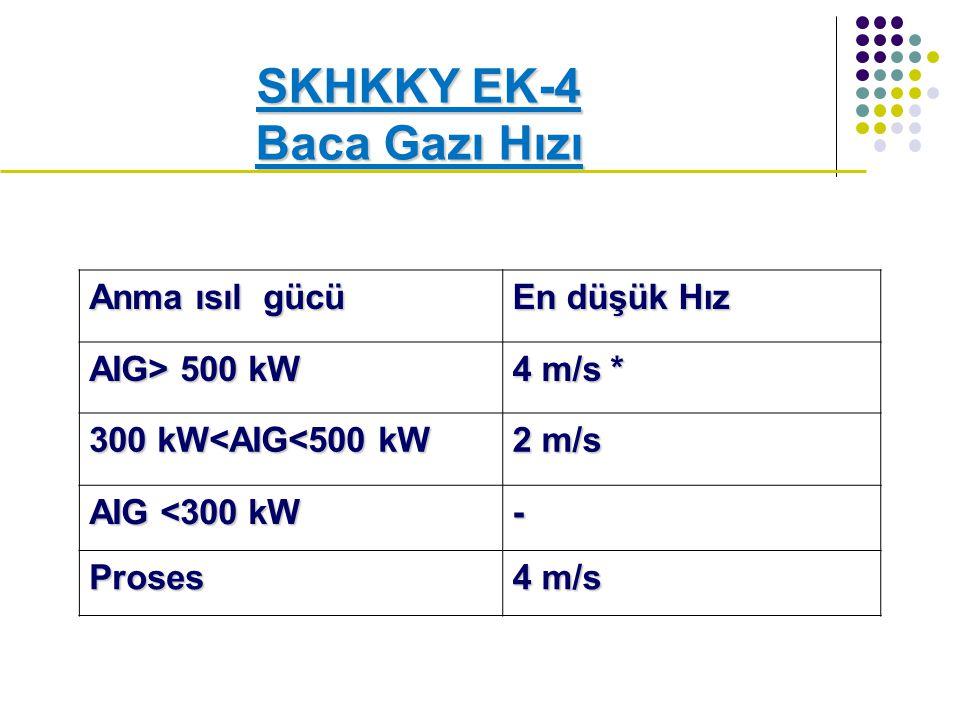 SKHKKY EK-4 Baca Gazı Hızı Anma ısıl gücü En düşük Hız AIG> 500 kW 4 m/s * 300 kW<AIG<500 kW 2 m/s AIG <300 kW - Proses 4 m/s
