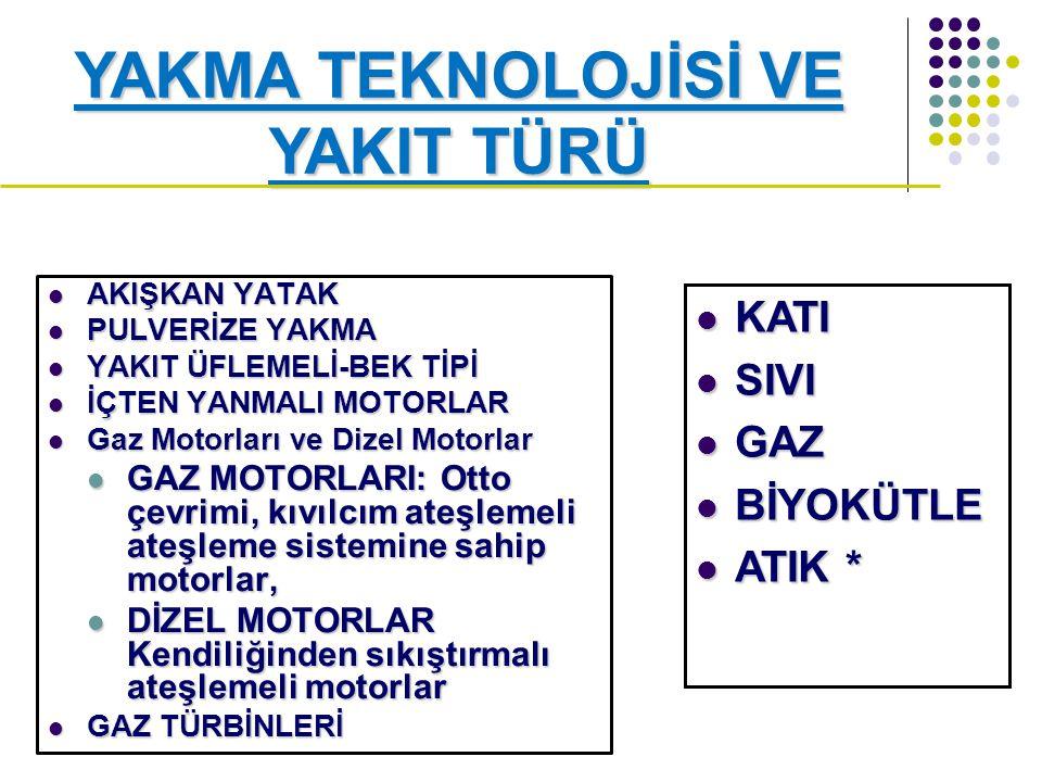 AKIŞKAN YATAK AKIŞKAN YATAK PULVERİZE YAKMA PULVERİZE YAKMA YAKIT ÜFLEMELİ-BEK TİPİ YAKIT ÜFLEMELİ-BEK TİPİ İÇTEN YANMALI MOTORLAR İÇTEN YANMALI MOTORLAR Gaz Motorları ve Dizel Motorlar Gaz Motorları ve Dizel Motorlar GAZ MOTORLARI: Otto çevrimi, kıvılcım ateşlemeli ateşleme sistemine sahip motorlar, GAZ MOTORLARI: Otto çevrimi, kıvılcım ateşlemeli ateşleme sistemine sahip motorlar, DİZEL MOTORLAR Kendiliğinden sıkıştırmalı ateşlemeli motorlar DİZEL MOTORLAR Kendiliğinden sıkıştırmalı ateşlemeli motorlar GAZ TÜRBİNLERİ GAZ TÜRBİNLERİ YAKMA TEKNOLOJİSİ VE YAKIT TÜRÜ KATI KATI SIVI SIVI GAZ GAZ BİYOKÜTLE BİYOKÜTLE ATIK * ATIK *