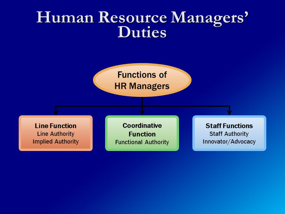 Human Resource Managers' Duties Line Function Line Authority Implied Authority Staff Functions Staff Authority Innovator/Advocacy Functions of HR Managers Coordinative Function Functional Authority