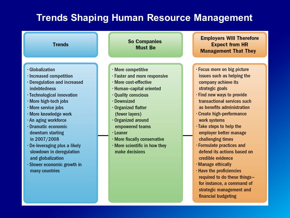 Trends Shaping Human Resource Management