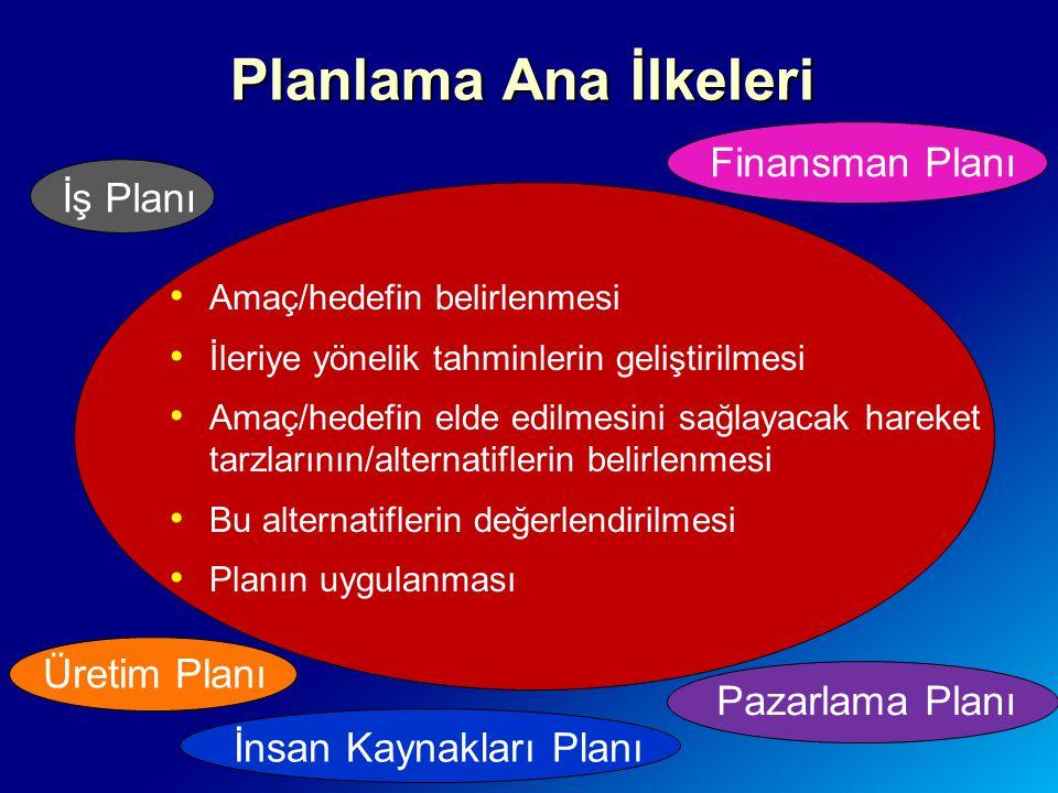 Planlama Ana İlkeleri Amaç/hedefin belirlenmesi İleriye yönelik tahminlerin geliştirilmesi Amaç/hedefin elde edilmesini sağlayacak hareket tarzlarının