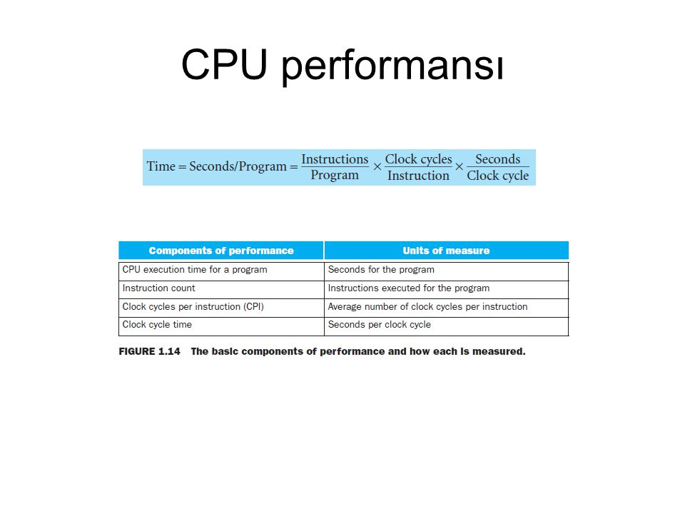 CPU performansı