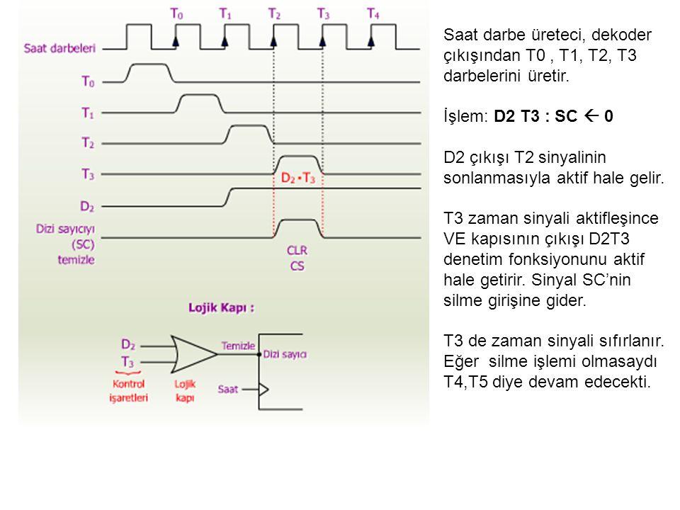 Saat darbe üreteci, dekoder çıkışından T0, T1, T2, T3 darbelerini üretir. İşlem: D2 T3 : SC  0 D2 çıkışı T2 sinyalinin sonlanmasıyla aktif hale gelir