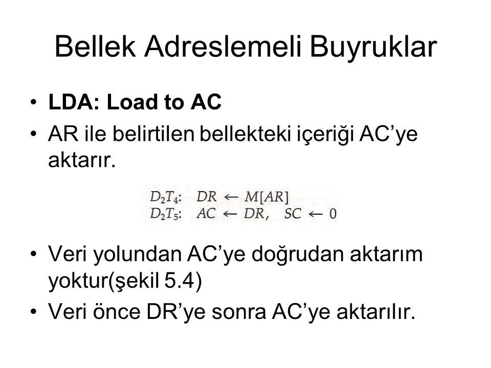 Bellek Adreslemeli Buyruklar LDA: Load to AC AR ile belirtilen bellekteki içeriği AC'ye aktarır. Veri yolundan AC'ye doğrudan aktarım yoktur(şekil 5.4