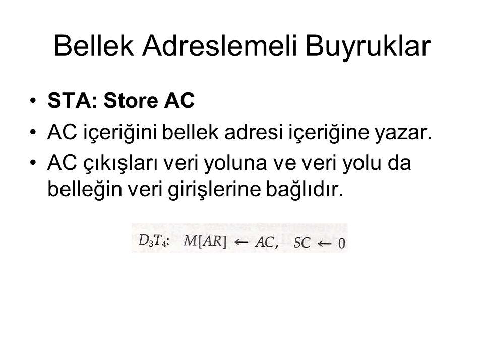 Bellek Adreslemeli Buyruklar STA: Store AC AC içeriğini bellek adresi içeriğine yazar. AC çıkışları veri yoluna ve veri yolu da belleğin veri girişler