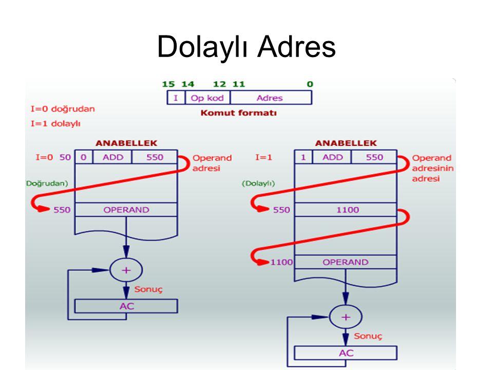 Buyruk Tipinin Belirlenmesi T3 zamanında ise ana bellekten okunan komutun tipinin belirlenmesi fazı gelir.