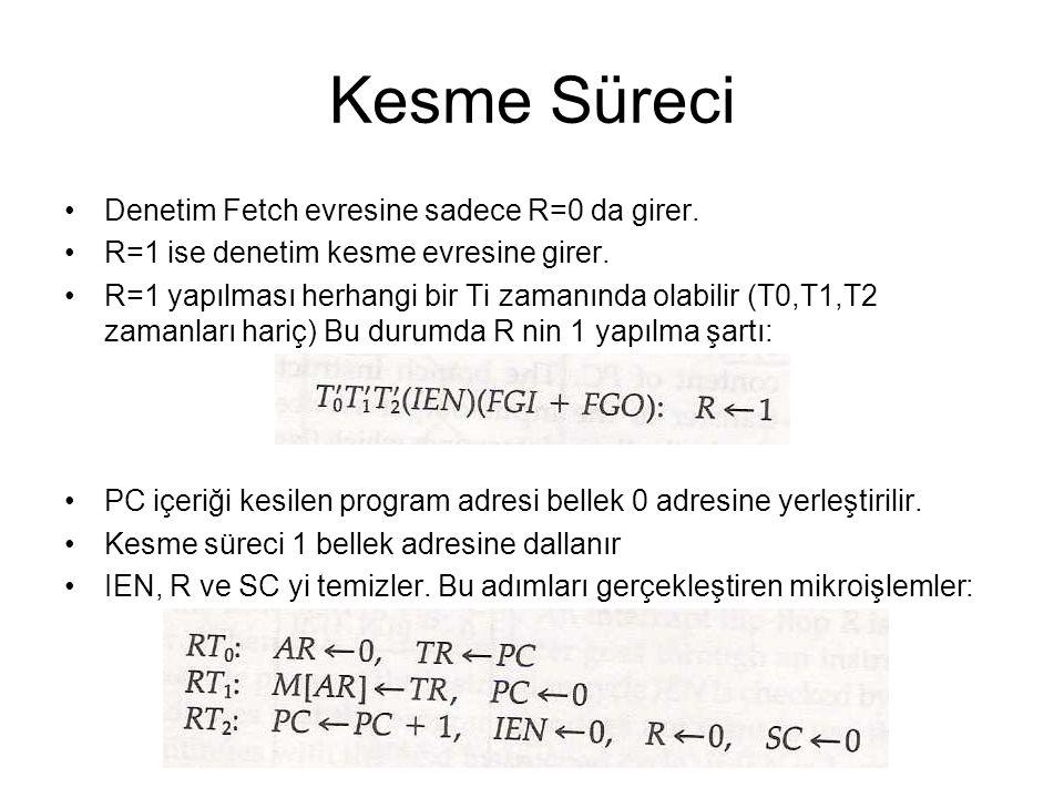 Kesme Süreci Denetim Fetch evresine sadece R=0 da girer. R=1 ise denetim kesme evresine girer. R=1 yapılması herhangi bir Ti zamanında olabilir (T0,T1