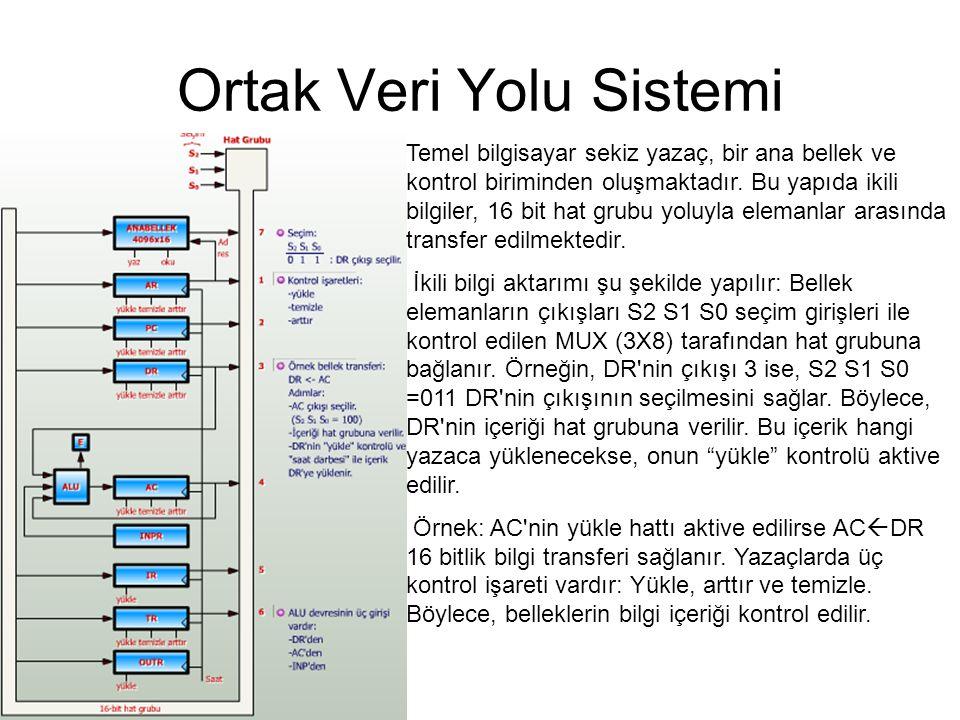 Ortak Veri Yolu Sistemi Yazaçlar: –DR, AC, IR ve TR:16 bit, –AR ve PC: 12 bit, –İNPR, OUTR: 8 bit AR ve PC anabellekteki adreslerin tanımlanmasını sağlar.