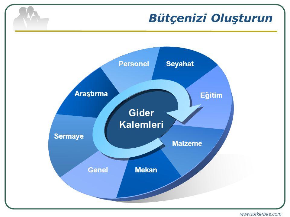 www.turkerbas.com Bütçenizi Oluşturun PersonelSeyahat Eğitim Malzeme MekanGenel Gider Kalemleri Sermaye Araştırma