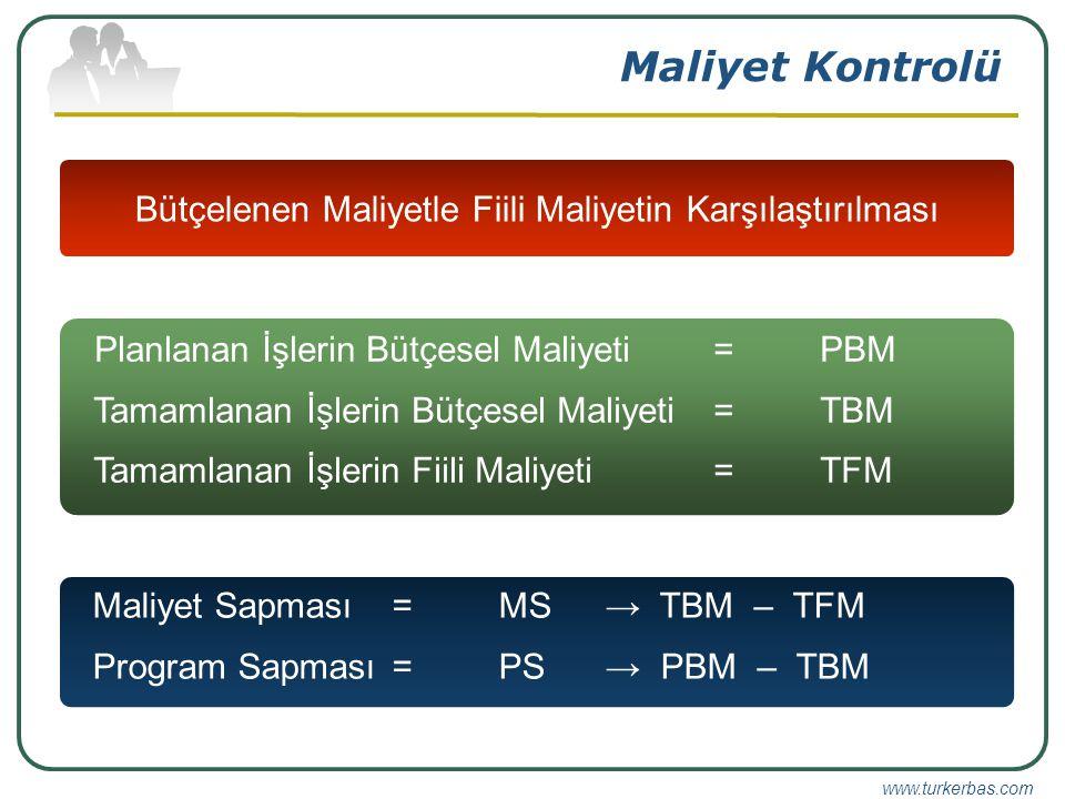www.turkerbas.com Maliyet Kontrolü Bütçelenen Maliyetle Fiili Maliyetin Karşılaştırılması Planlanan İşlerin Bütçesel Maliyeti = PBM Tamamlanan İşlerin Bütçesel Maliyeti = TBM Tamamlanan İşlerin Fiili Maliyeti = TFM Maliyet Sapması= MS → TBM – TFM Program Sapması = PS → PBM – TBM