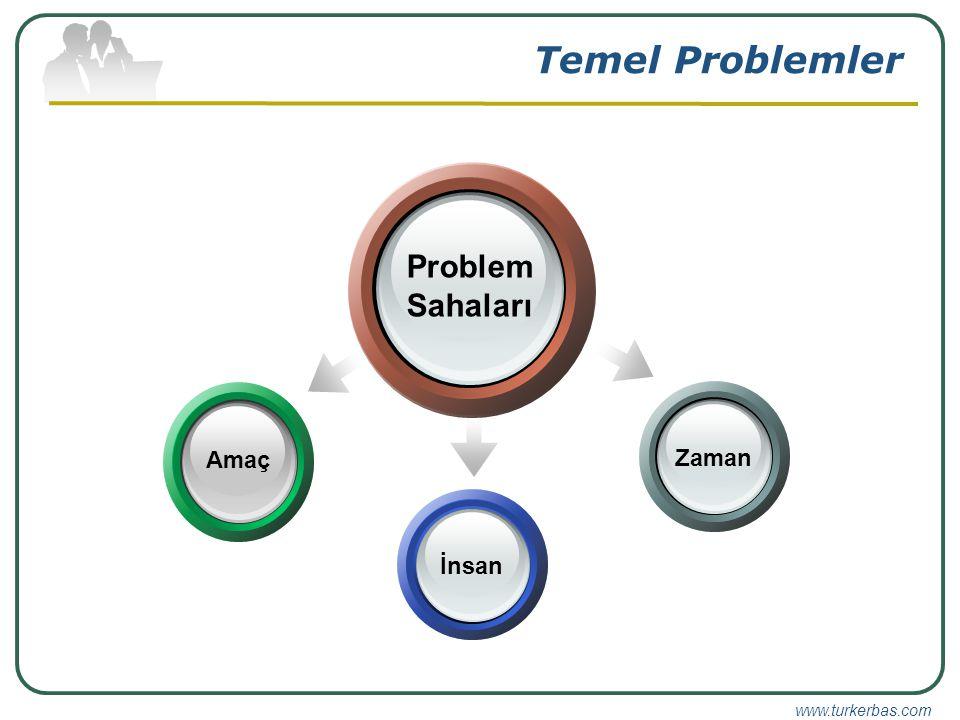 www.turkerbas.com Temel Problemler Problem Sahaları Amaç İnsanZaman