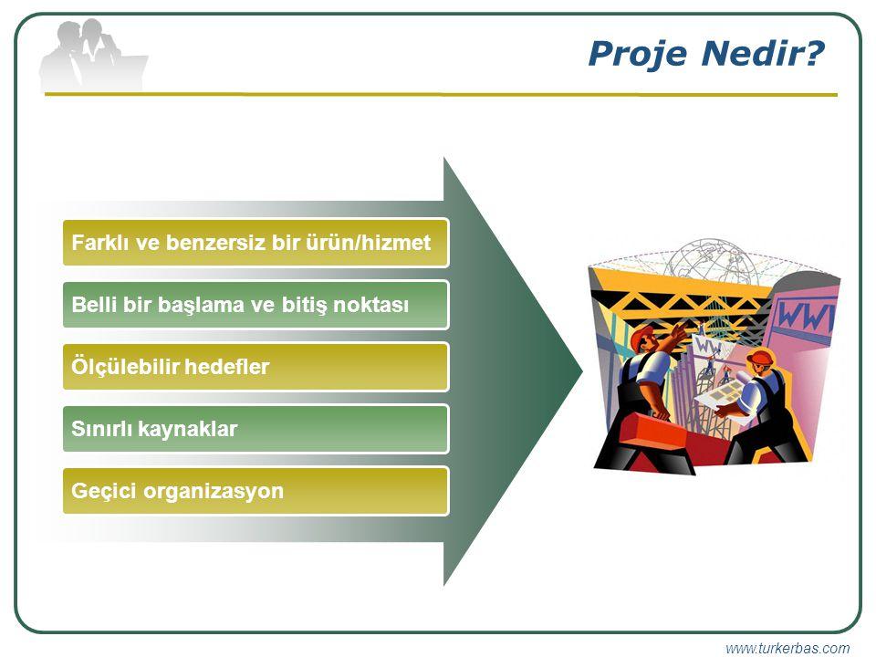 www.turkerbas.com Geliştirme Bütçe Kritik Yol Zaman PlanınaZaman Tahmini Maliyetler Faaliyet Dizisi Proje EkibiGörevler
