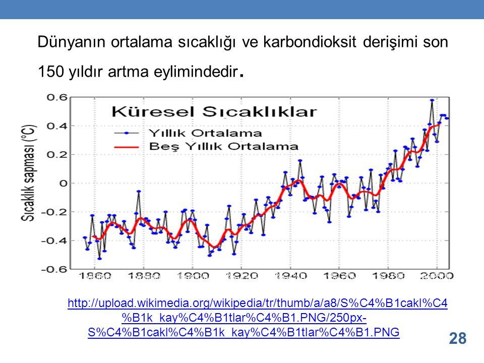Dünyanın ortalama sıcaklığı ve karbondioksit derişimi son 150 yıldır artma eylimindedir. 28 http://upload.wikimedia.org/wikipedia/tr/thumb/a/a8/S%C4%B
