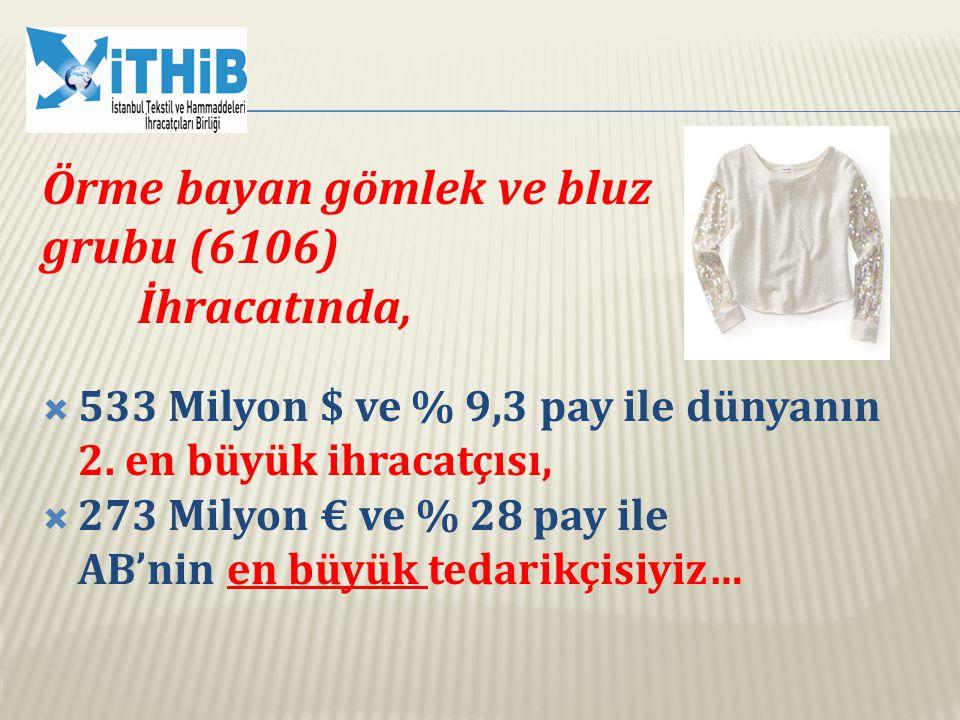 Örme bayan gömlek ve bluz grubu (6106) İhracatında,  533 Milyon $ ve % 9,3 pay ile dünyanın 2. en büyük ihracatçısı,  273 Milyon € ve % 28 pay ile A