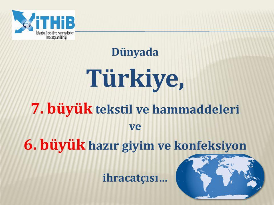 Dünyada Türkiye, 7. büyük tekstil ve hammaddeleri ve 6. büyük hazır giyim ve konfeksiyon ihracatçısı…
