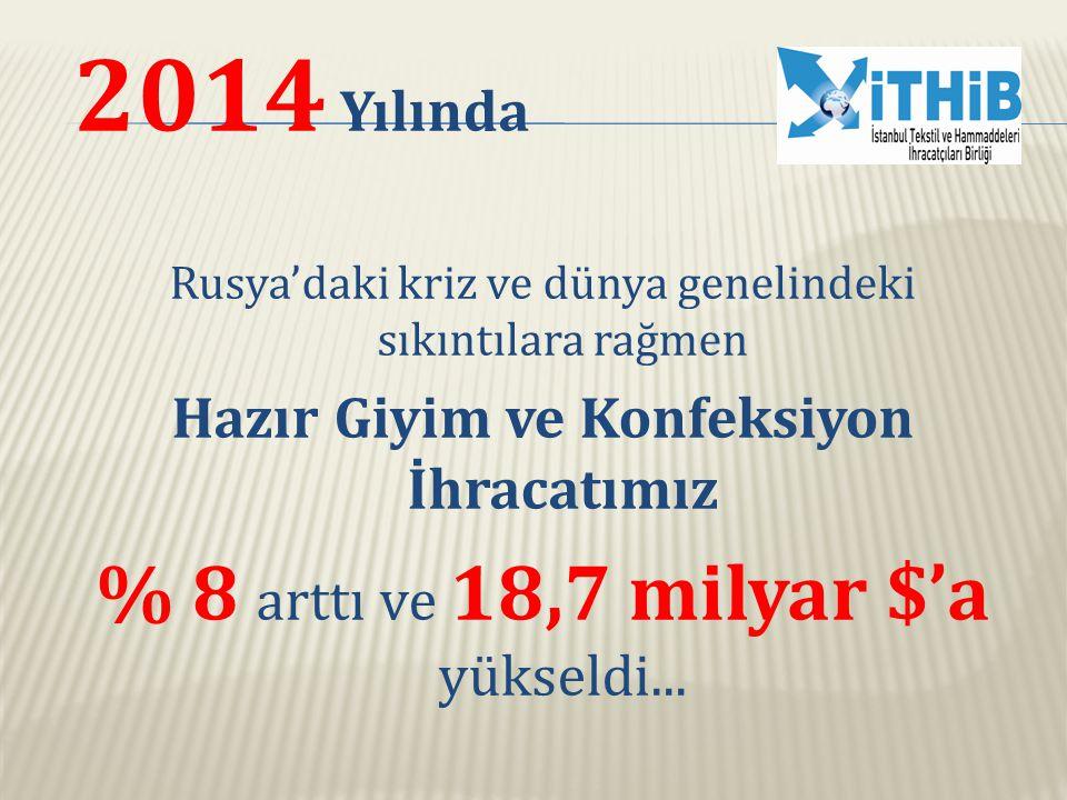 2014 Yılında Rusya'daki kriz ve dünya genelindeki sıkıntılara rağmen Hazır Giyim ve Konfeksiyon İhracatımız % 8 arttı ve 18,7 milyar $'a yükseldi...