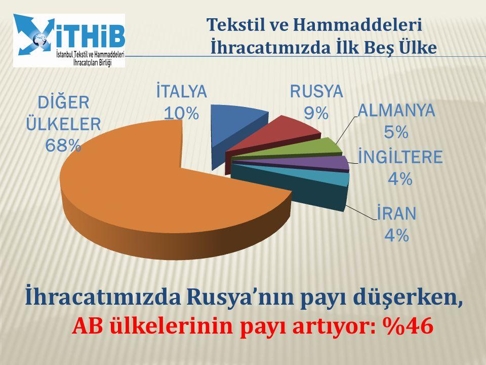 Tekstil ve Hammaddeleri İhracatımızda İlk Beş Ülke İhracatımızda Rusya'nın payı düşerken, AB ülkelerinin payı artıyor: %46