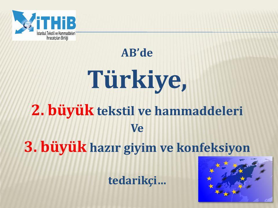 ABD pazarında Türkiye, 9. büyük tekstil ve hammaddeleri tedarikçisi…