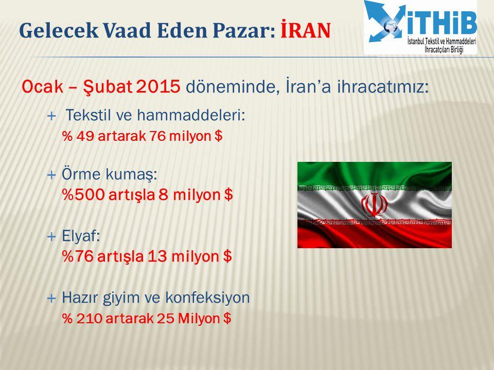 Ocak – Şubat 2015 döneminde, İran'a ihracatımız:  Tekstil ve hammaddeleri: % 49 artarak 76 milyon $  Örme kumaş: %500 artışla 8 milyon $  Elyaf: %7