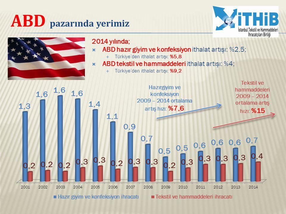 ABD pazarında yerimiz 2014 yılında;  ABD hazır giyim ve konfeksiyon ithalat artışı: %2,5;  Türkiye'den ithalat artışı: %5,8  ABD tekstil ve hammadd