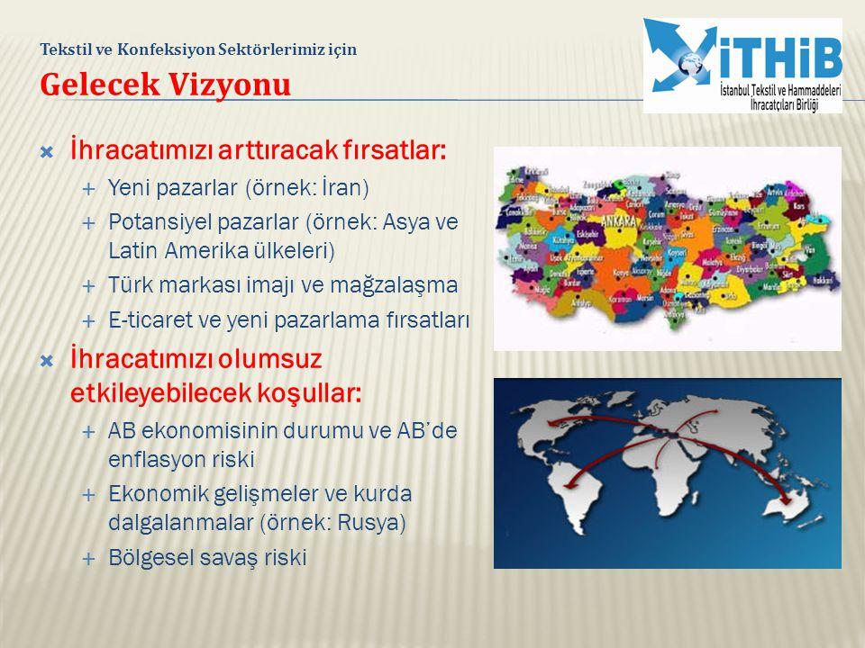  İhracatımızı arttıracak fırsatlar:  Yeni pazarlar (örnek: İran)  Potansiyel pazarlar (örnek: Asya ve Latin Amerika ülkeleri)  Türk markası imajı