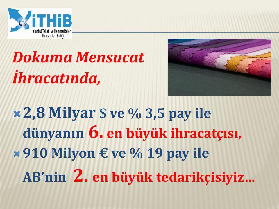 Çorap İhracatında,  1,2 Milyar $ ve % 8,3 pay ile dünyanın 3.