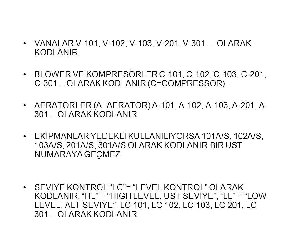 VANALAR V-101, V-102, V-103, V-201, V-301.... OLARAK KODLANIR BLOWER VE KOMPRESÖRLER C-101, C-102, C-103, C-201, C-301... OLARAK KODLANIR (C=COMPRESSO