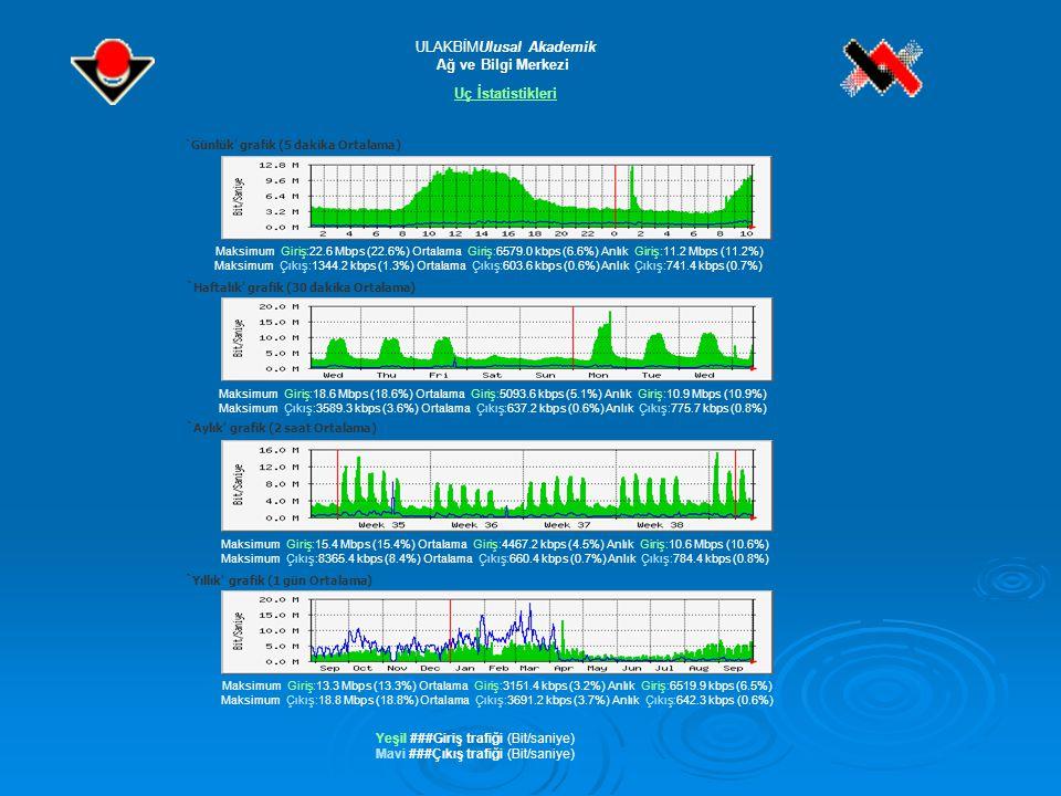 `Günlük grafik (5 dakika Ortalama) Maksimum Giriş:22.6 Mbps (22.6%) Ortalama Giriş:6579.0 kbps (6.6%) Anlık Giriş:11.2 Mbps (11.2%) Maksimum Çıkış:1344.2 kbps (1.3%) Ortalama Çıkış:603.6 kbps (0.6%) Anlık Çıkış:741.4 kbps (0.7%) ` Haftalık grafik (30 dakika Ortalama) Maksimum Giriş:18.6 Mbps (18.6%) Ortalama Giriş:5093.6 kbps (5.1%) Anlık Giriş:10.9 Mbps (10.9%) Maksimum Çıkış:3589.3 kbps (3.6%) Ortalama Çıkış:637.2 kbps (0.6%) Anlık Çıkış:775.7 kbps (0.8%) ` Aylık grafik (2 saat Ortalama) Maksimum Giriş:15.4 Mbps (15.4%) Ortalama Giriş:4467.2 kbps (4.5%) Anlık Giriş:10.6 Mbps (10.6%) Maksimum Çıkış:8365.4 kbps (8.4%) Ortalama Çıkış:660.4 kbps (0.7%) Anlık Çıkış:784.4 kbps (0.8%) ` Yıllık grafik (1 gün Ortalama) Maksimum Giriş:13.3 Mbps (13.3%) Ortalama Giriş:3151.4 kbps (3.2%) Anlık Giriş:6519.9 kbps (6.5%) Maksimum Çıkış:18.8 Mbps (18.8%) Ortalama Çıkış:3691.2 kbps (3.7%) Anlık Çıkış:642.3 kbps (0.6%) ULAKBİMUlusal Akademik Ağ ve Bilgi Merkezi Uç İstatistikleri Yeşil ###Giriş trafiği (Bit/saniye) Mavi ###Çıkış trafiği (Bit/saniye)