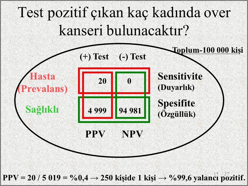 20 0 4 999 94 981 Hasta (Prevalans) Sağlıklı Spesifite (Özgüllük) Sensitivite (Duyarlık) PPVNPV (+) Test(-) Test Test pozitif çıkan kaç kadında over k