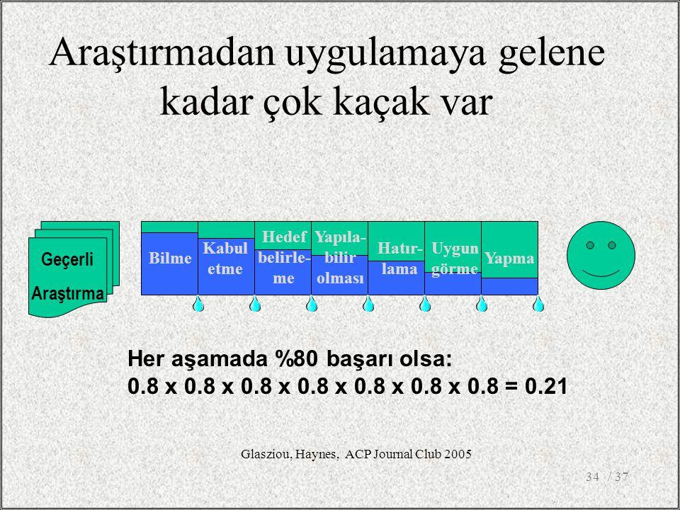Araştırmadan uygulamaya gelene kadar çok kaçak var Geçerli Araştırma Her aşamada %80 başarı olsa: 0.8 x 0.8 x 0.8 x 0.8 x 0.8 x 0.8 x 0.8 = 0.21 Glasz