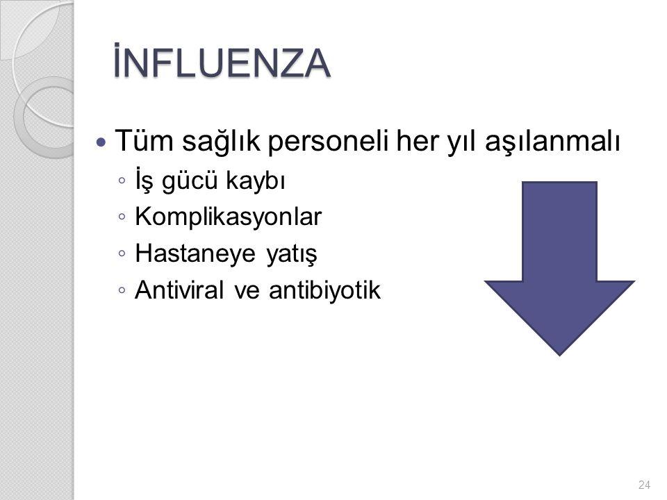 İNFLUENZA Tüm sağlık personeli her yıl aşılanmalı ◦ İş gücü kaybı ◦ Komplikasyonlar ◦ Hastaneye yatış ◦ Antiviral ve antibiyotik 24