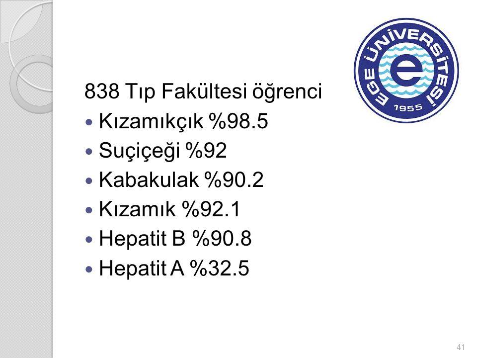 838 Tıp Fakültesi öğrenci Kızamıkçık %98.5 Suçiçeği %92 Kabakulak %90.2 Kızamık %92.1 Hepatit B %90.8 Hepatit A %32.5 41