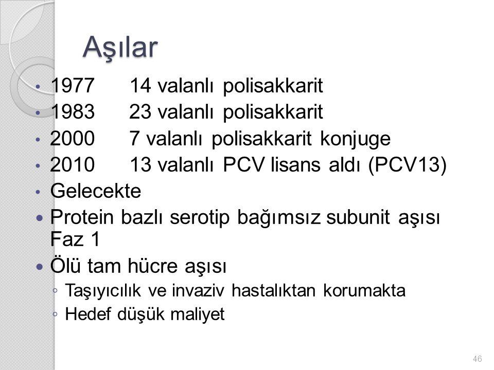 Aşılar 1977 14 valanlı polisakkarit 1983 23 valanlı polisakkarit 2000 7 valanlı polisakkarit konjuge 2010 13 valanlı PCV lisans aldı (PCV13) Gelecekte Protein bazlı serotip bağımsız subunit aşısı Faz 1 Ölü tam hücre aşısı ◦ Taşıyıcılık ve invaziv hastalıktan korumakta ◦ Hedef düşük maliyet 46
