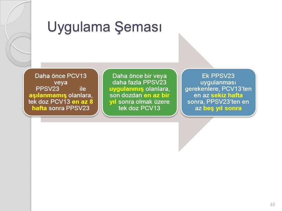 Uygulama Şeması Daha önce PCV13 veya PPSV23ile aşılanmamış olanlara, tek doz PCV13 en az 8 hafta sonra PPSV23 Daha önce bir veya daha fazla PPSV23 uygulanmış olanlara, son dozdan en az bir yıl sonra olmak üzere tek doz PCV13 Ek PPSV23 uygulanması gerekenlere, PCV13'ten en az sekiz hafta sonra, PPSV23'ten en az beş yıl sonra 48