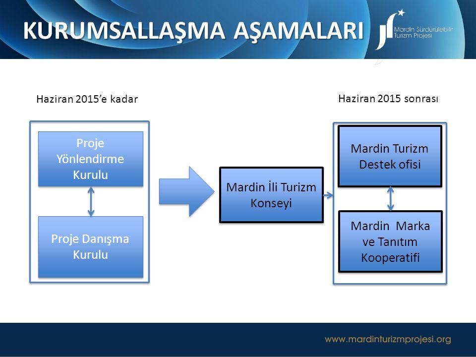 Mardin İli Turizm Konseyi Mardin Turizm Destek ofisi Proje Yönlendirme Kurulu Proje Danışma Kurulu Haziran 2015'e kadar Haziran 2015 sonrası KURUMSALL