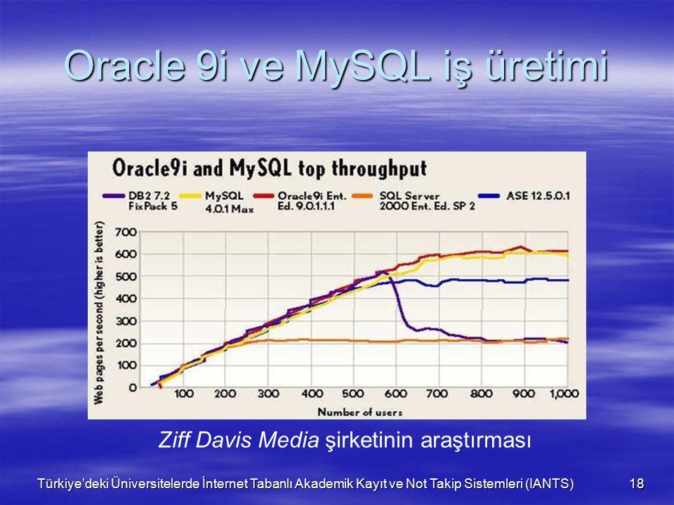 Türkiye'deki Üniversitelerde İnternet Tabanlı Akademik Kayıt ve Not Takip Sistemleri (IANTS) 18 Oracle 9i ve MySQL iş üretimi Ziff Davis Media şirketinin araştırması
